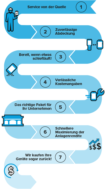 service from the source end user infographic de de 1